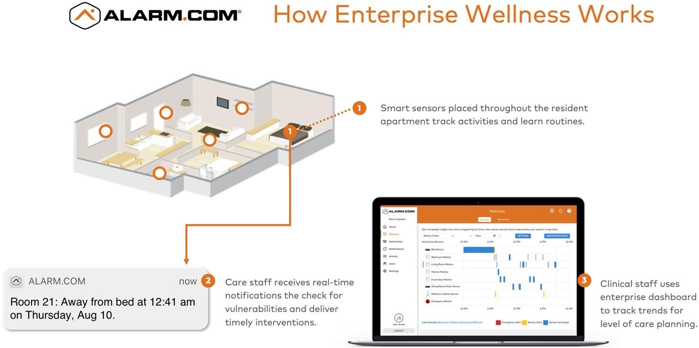 adc_Wellness_Enterprise_HowItWorks